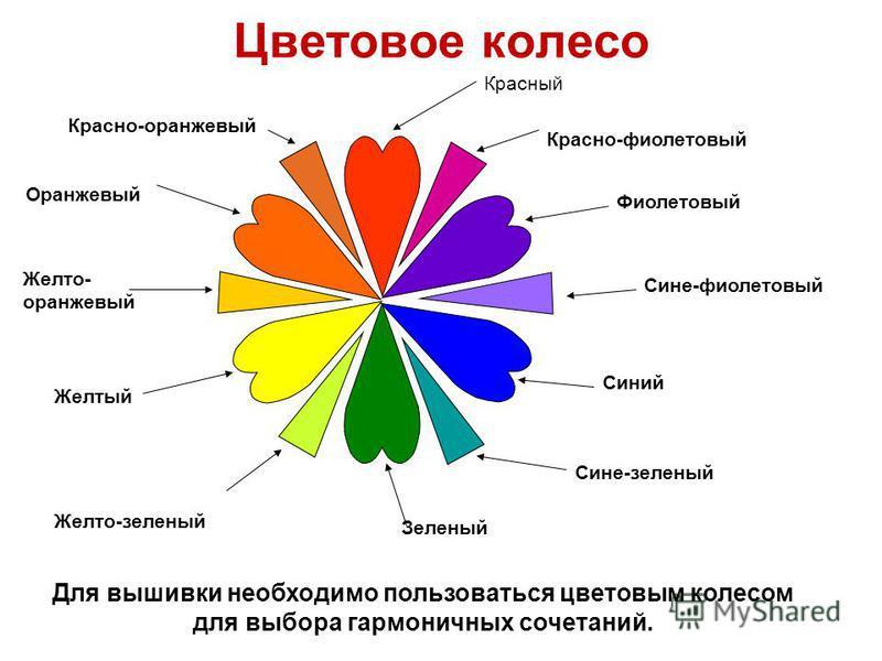 Цветовое колесо Красно-фиолетовый Фиолетовый Сине-фиолетовый Синий Сине-зеленый Зеленый Желто-зеленый Желтый Желто- оранжевый Оранжевый Красный Красно-оранжевый Для вышивки необходимо пользоваться цветовым колесом для выбора гармоничных сочетаний.