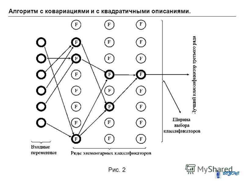 Алгоритм с ковариациями и с квадратичными описаниями. Рис. 2