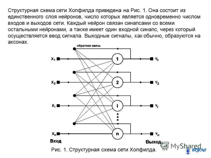 Структурная схема сети Хопфилда приведена на Рис. 1. Она состоит из единственного слоя нейронов, число которых является одновременно числом входов и выходов сети. Каждый нейрон связан синапсами со всеми остальными нейронами, а также имеет один входно