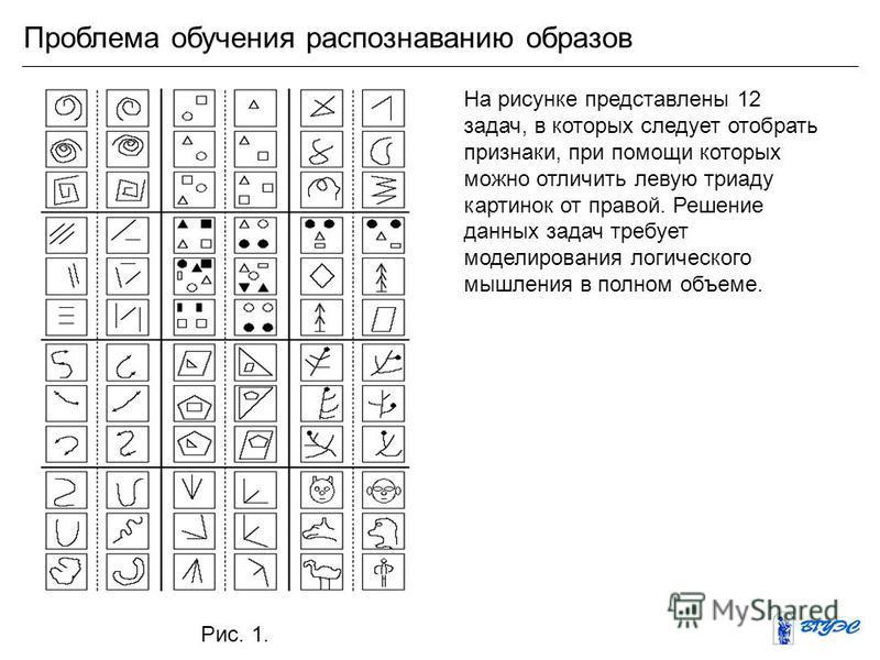 Проблема обучения распознаванию образов На рисунке представлены 12 задач, в которых следует отобрать признаки, при помощи которых можно отличить левую триаду картинок от правой. Решение данных задач требует моделирования логического мышления в полном
