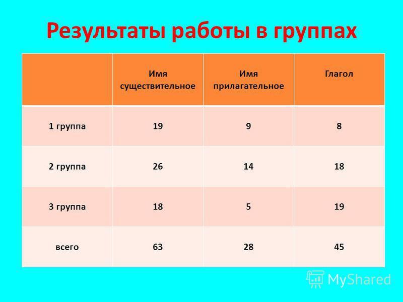 Результаты работы в группах Имя существительное Имя прилагательное Глагол 1 группа 1998 2 группа 261418 3 группа 18519 всего 632845