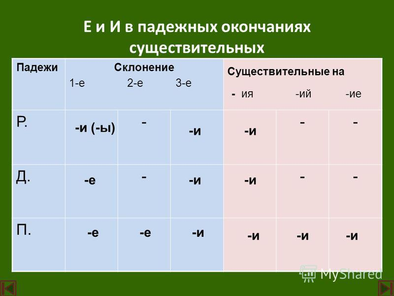 Падежи Склононие 1-е 2-е 3-е Существительные на - ия -ий -ие Р.--- Д.--- П. Е и И в падежных окончаниях существительных -е -и (-ы) -е -и