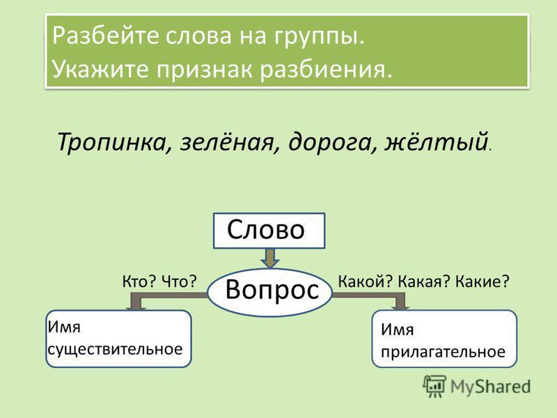 Урок с презентацией по русскому языку 2 класс глагол как часть речи школа