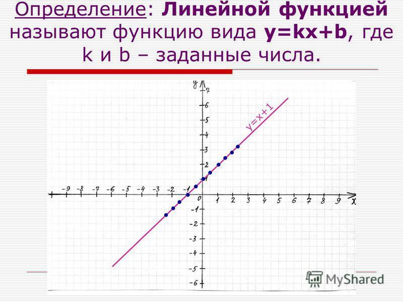 Определение: Линейной функцией называют функцию вида y=kx+b, где k и b – заданные числа. y = x + 1