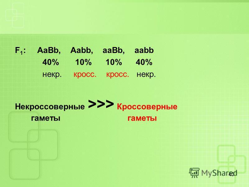 F 1 : AaBb, Aabb, aaBb, aabb 40% 10% 10% 40% некр. кросс. кросс. некр. Некроссоверные >>> Кроссоверные гаметы гаметы 40