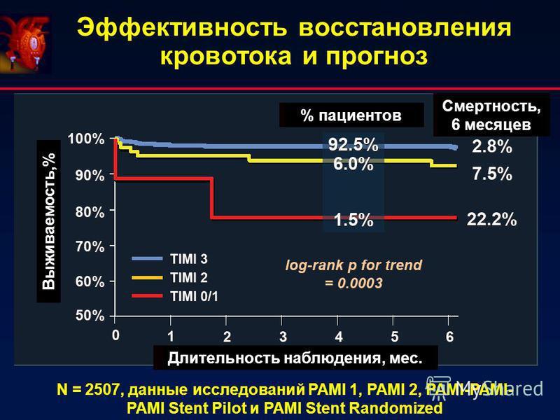 Эффективность восстановления кровотока и прогноз % пациентов Смертность, 6 месяцев Длительность наблюдения, мес. Выживаемость,% N = 2507, данные исследований PAMI 1, PAMI 2, PAMI-PAMI- PAMI Stent Pilot и PAMI Stent Randomized