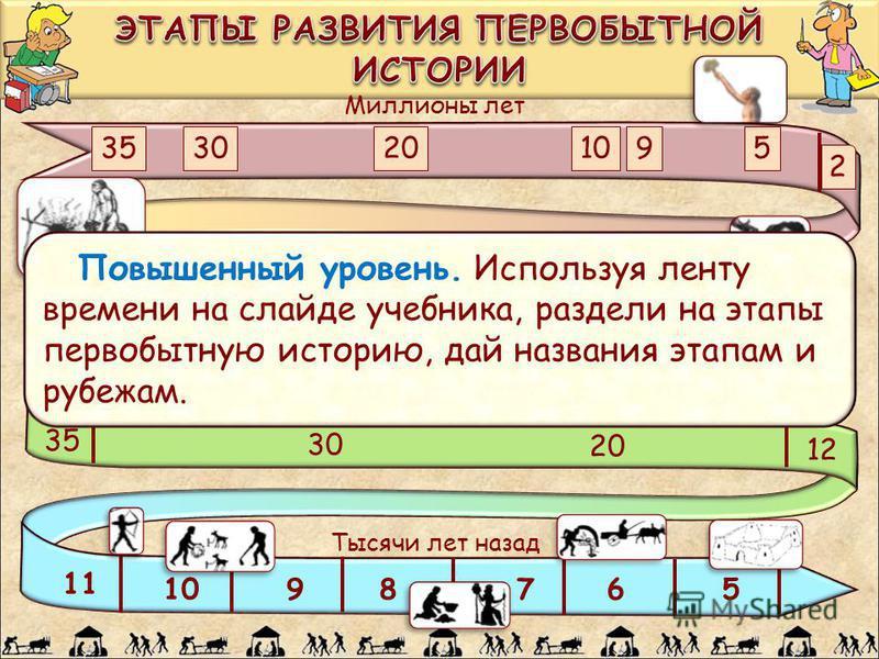 Миллионы лет Тысячи лет назад 3530201095 2 900 800700600500400300200 100 35 30 20 12 11 1098765 Повышенный уровень. Используя ленту времени на слайде учебника, раздели на этапы первобытную историю, дай названия этапам и рубежам.