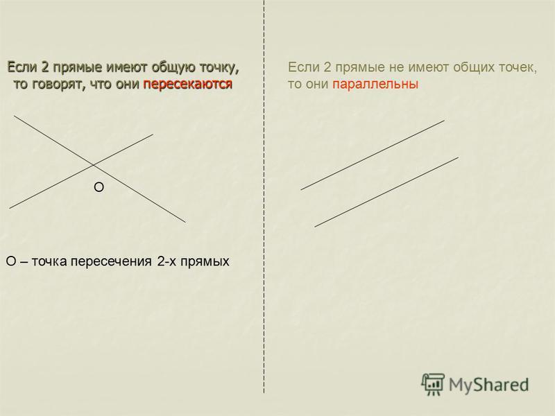 Если 2 прямые имеют общую точку, то говорят, что они пересекаются О О – точка пересечения 2-х прямых Если 2 прямые не имеют общих точек, то они параллельны