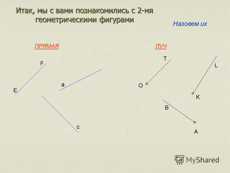 Итак, мы с вами познакомились с 2-мя геометрическими фигурами ПРЯМАЯЛУЧ E F a c O T A B K L Назовем их