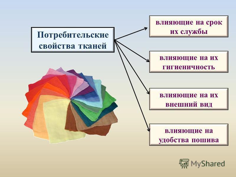 Потребительские свойства тканей влияющие на срок их службы влияющие на их гигиеничность влияющие на их внешний вид влияющие на удобства пошива