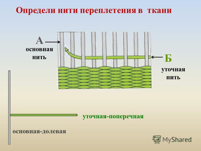 Б уточная нить основная нить основная-долевая уточная-поперечная Определи нити переплетения в ткани А