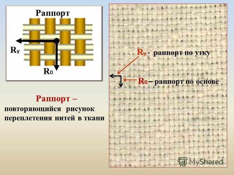 Раппорт – повторяющийся рисунок переплетения нитей в ткани R0R0 RуRу Раппорт R 0 – раппорт по основе R у - раппорт по утку