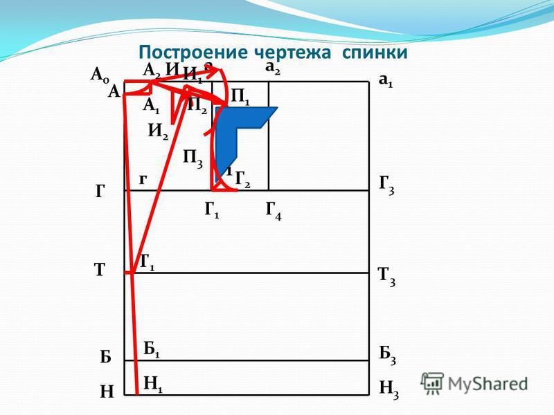 Построение чертежа спинки А0А0 Г Т Б Н а 1 а 1 аа 2 а 2 Г1Г1 Г4Г4 Г3Г3 Т3Т3 Б3Б3 Н3Н3 А2А2 А1А1 А Т1Т1 г Б1Б1 Н1Н1 П 1 И И2И2 И1И1 П2П2 П3П3 Г2Г2 1