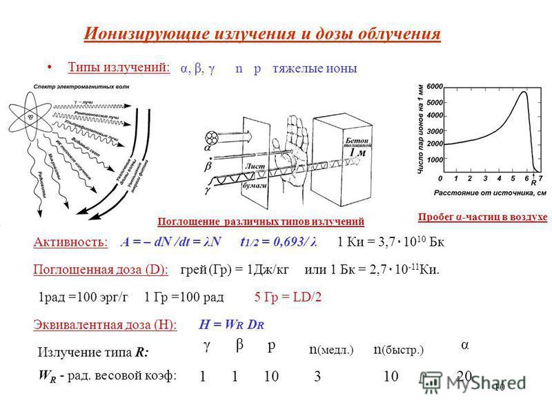 10 Типы излучений: α, β, γnpтяжелые ионы Поглощение различных типов излучений Пробег α-частиц в воздухе Активность:A = – dN /dt = λN t 1/2 = 0,693/ λ или 1 Бк = 2,7۰10 -11 Ки. 1 Ки = 3,7۰10 10 Бк Поглощенная доза (D):грей (Гр) = 1Дж/кг 1 Гр =100 рад