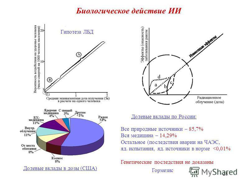 28 Биологическое действие ИИ Гипотеза ЛБД Долевые вклады в дозы (США) Долевые вклады по России: Все природные источники – 85,7% Вся медицина – 14,29% Остальное (последствия аварии на ЧАЭС, яд. испытания, яд. источники в норме <0,01% Генетические посл