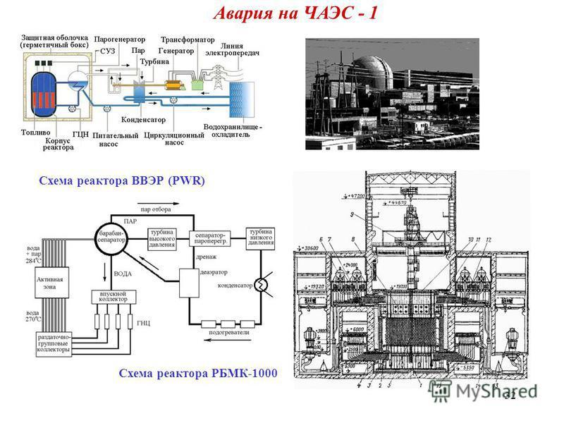 32 Авария на ЧАЭС - 1 Схема реактора ВВЭР (PWR) Схема реактора РБМК-1000