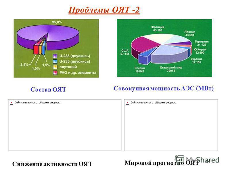 39 Прооблемы ОЯТ -2 Совокупная мощность АЭС (МВт) Состав ОЯТ Снижение активности ОЯТ Мировой прогноз по ОЯТ