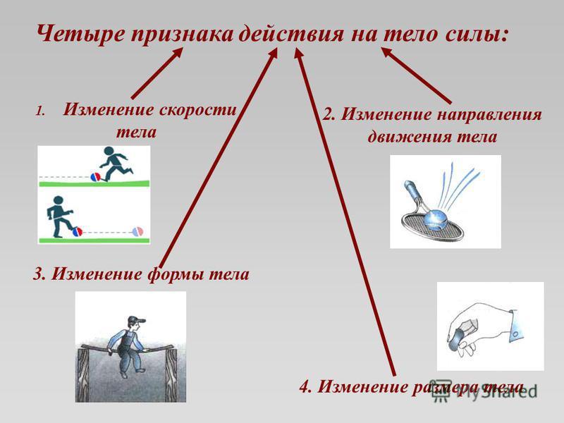 Четыре признака действия на тело силы: 1. Изменение скорости тела 2. Изменение направления движения тела 3. Изменение формы тела 4. Изменение размера тела