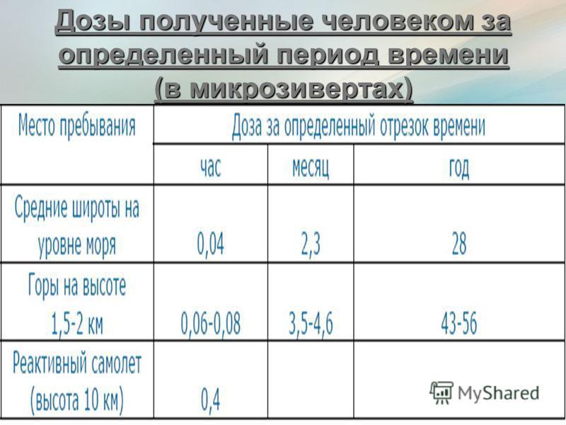 Дозы полученные человеком за определенный период времени (в микрозивертах)