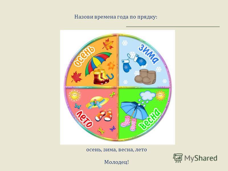 Назови времена года по прядку : осень, зима, весна, лето Молодец !