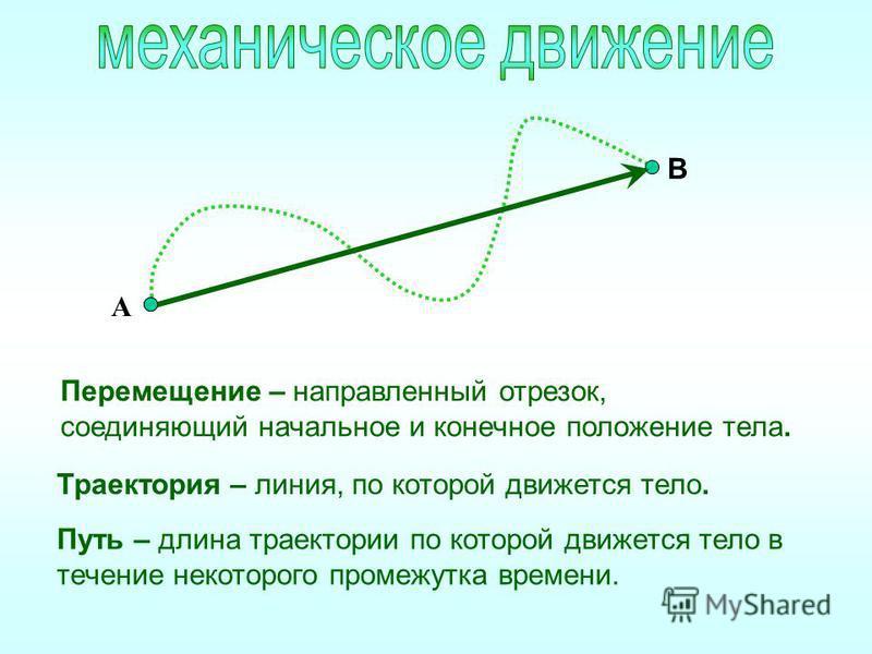 Траектория – линия, по которой движется тело. Путь – длина траектории по которой движется тело в течение некоторого промежутка времени. А В Перемещение – направленный отрезок, соединяющий начальное и конечное положение тела.