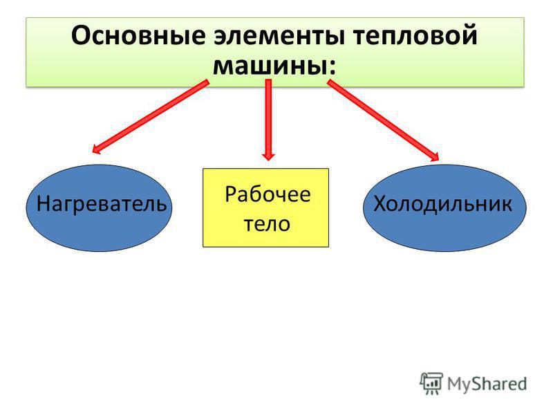 Основные элементы тепловой машины: Нагреватель Рабочее тело Холодильник