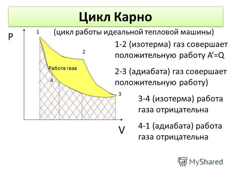 Цикл Карно Р V 1 2 3 4 1-2 (изотерма) газ совершает положительную работу А=Q 2-3 (адиабата) газ совершает положительную работу) 3-4 (изотерма) работа газа отрицательна 4-1 (адиабата) работа газа отрицательна Работа газа (цикл работы идеальной теплово