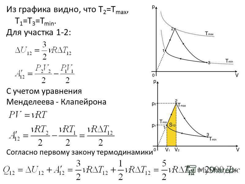 Из графика видно, что Т 2 =Т max, T 1 =T 3 =T min. Для участка 1-2: С учетом уравнения Менделеева - Клапейрона Согласно первому закону термодинамики