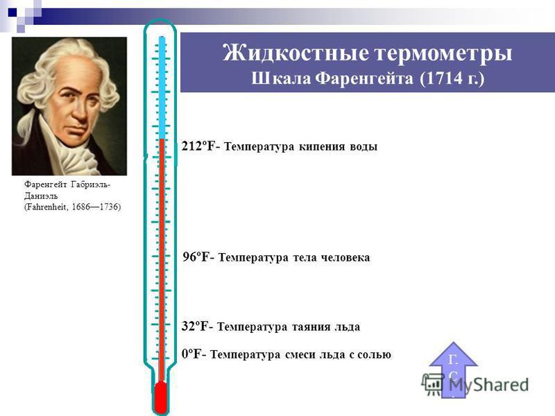 0ºF- Температура смеси льда с солью 32ºF- Температура таяния льда 96ºF- Температура тела человека 212ºF- Температура кипения воды Г. С. Фаренгейт Габриэль- Даниэль (Fahrenheit, 16861736) Жидкостные термометры Шкала Фаренгейта (1714 г.)
