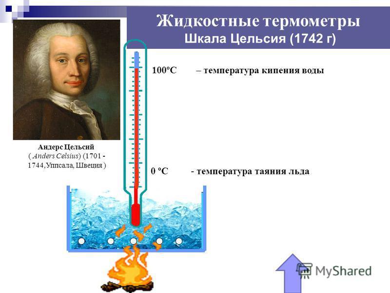 Жидкостные термометры Шкала Цельсия (1742 г) - температура таяния льда – температура кипения воды 0 ºС 100ºС Андерс Цельсий ( Anders Celsius) (1701 - 1744,Уппсала, Швеция )