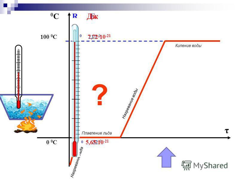 100 0 С 0 0 С 0С0СR 80 0 0 F 212 0 32 0 τ ? Плавление льда Кипение воды Нагревание воды Нагревание льда Дж 7,72·10 -21 5,65·10 -21