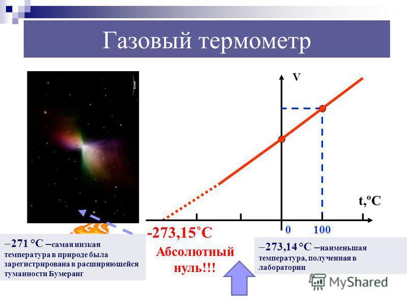 0ºC 100ºC t,ºC V 0100 Газовый термометр -273,15˚С Абсолютный нуль!!! 271 °С – самая низкая температура в природе была зарегистрирована в расширяющейся туманности Бумеранг 273,14 °С – наименьшая температура, полученная в лаборатории
