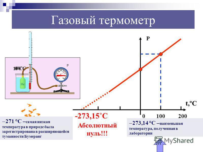 t,ºC Р 0100 -273,15˚С Абсолютный нуль!!! 0˚С100˚С 200 Газовый термометр 271 °С – самая низкая температура в природе была зарегистрирована в расширяющейся туманности Бумеранг 273,14 °С – наименьшая температура, полученная в лаборатории