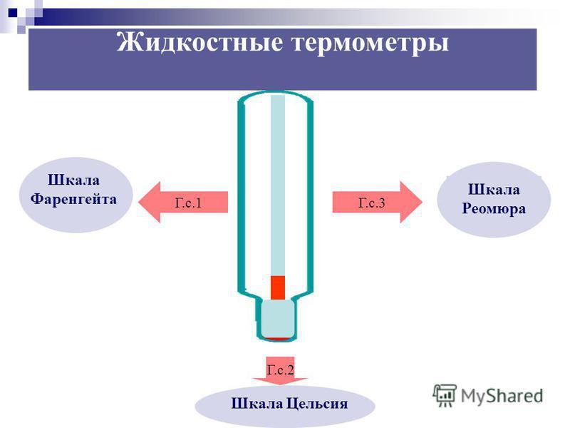 Г.с.1Г.с.3 Г.с.2 Шкала Фаренгейта Шкала Цельсия Шкала Реомюра Жидкостные термометры