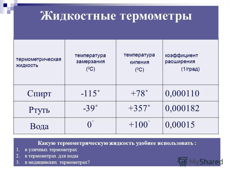 термометрическая жидкость температура замерзания ( 0 С) температура кипения коэффициент расширения (1/град) Спирт-115˚+78˚0,000110 Ртуть -39˚+357˚0,000182 Вода 0˚0˚ +100 ˚ 0,00015 Какую термометрическую жидкость удобнее использовать : 1. в уличных те