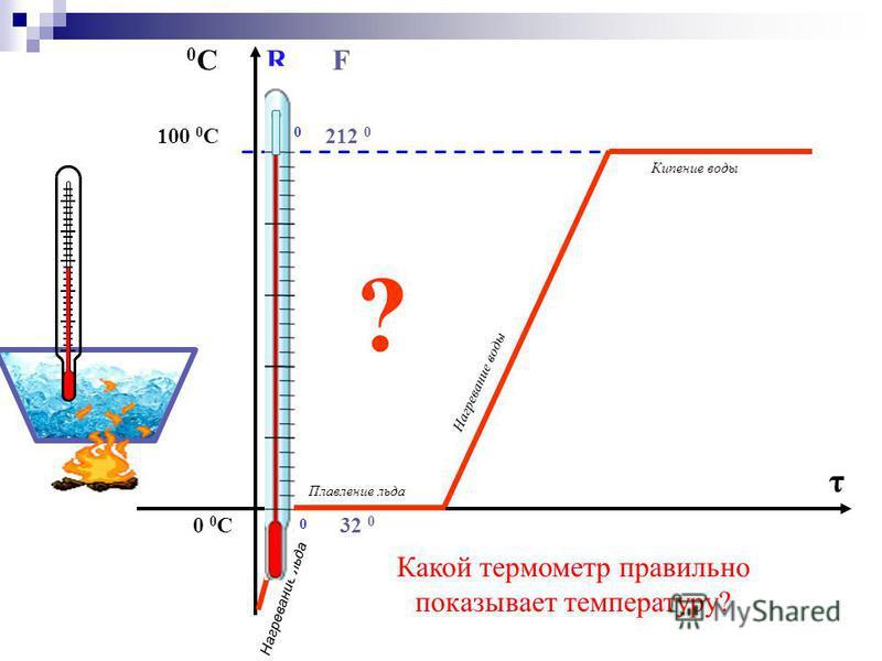 100 0 С 0 0 С 0С0СR 80 0 0 F 212 0 32 0 τ ? Плавление льда Кипение воды Нагревание воды Нагревание льда Какой термометр правильно показывает температуру?