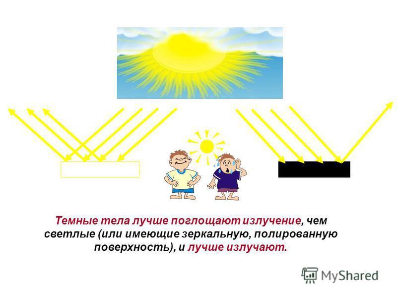 Темные тела лучше поглощают излучение, чем светлые (или имеющие зеркальную, полированную поверхность), и лучше излучают.