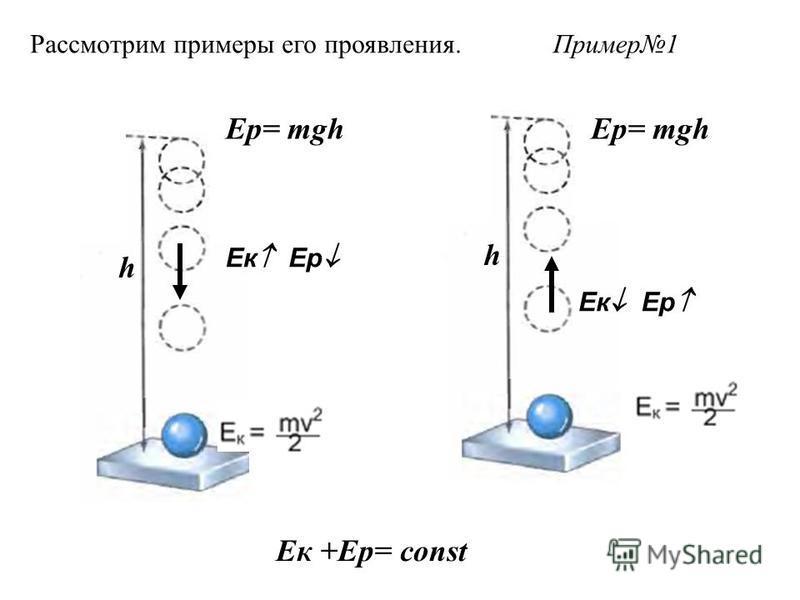 Ек +Ер= const Ер= mgh Ек Ер h Ек Ер h Ер= mgh Пример 1Рассмотрим примеры его проявления.