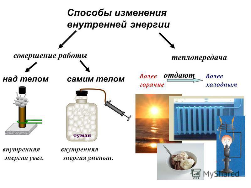 Способы изменения внутренней энергии над телом самим телом совершение работы теплопередача внутренняя энергия увел. внутренняя энергия уменьш. более горячие отдают более холодным