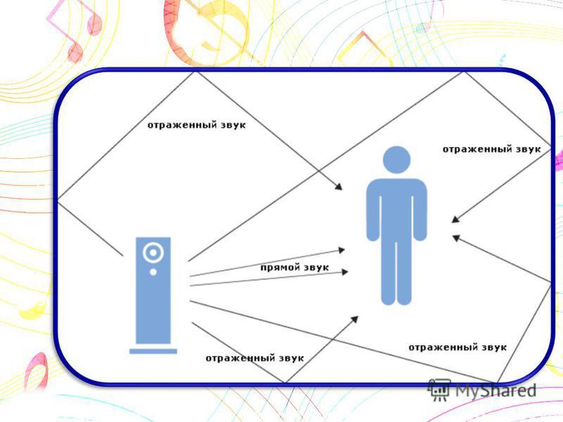 Скорость звука - это скорость распространение волны. И она будет различна в разных средах (веществах). Так как длина волны различна в разных средах поэтому различна скорость звука.