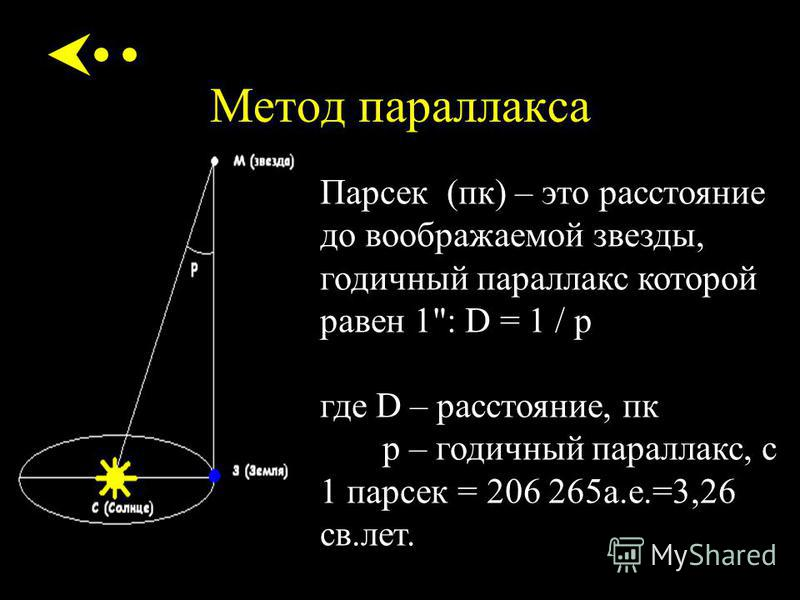 Метод параллакса Парсек (пк) – это расстояние до воображаемой звезды, годичный параллакс которой равен 1: D = 1 / p где D – расстояние, пк p – годичный параллакс, с 1 парсек = 206 265 а.е.=3,26 св.лет.