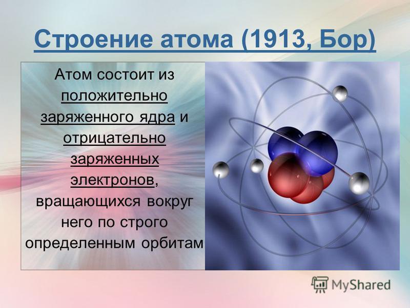Строение атома (1913, Бор) Атом состоит из положительно заряженного ядра и отрицательно заряженных электронов, вращающихся вокруг него по строго определенным орбитам
