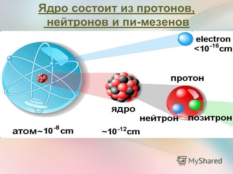 Ядро состоит из протонов, нейтронов и пи-мезонов Протоны придают ядру положительный заряд Нейтроны и пи-мезоны – электронейтральные частицы, придающие ядру прочность «ядерный клей»