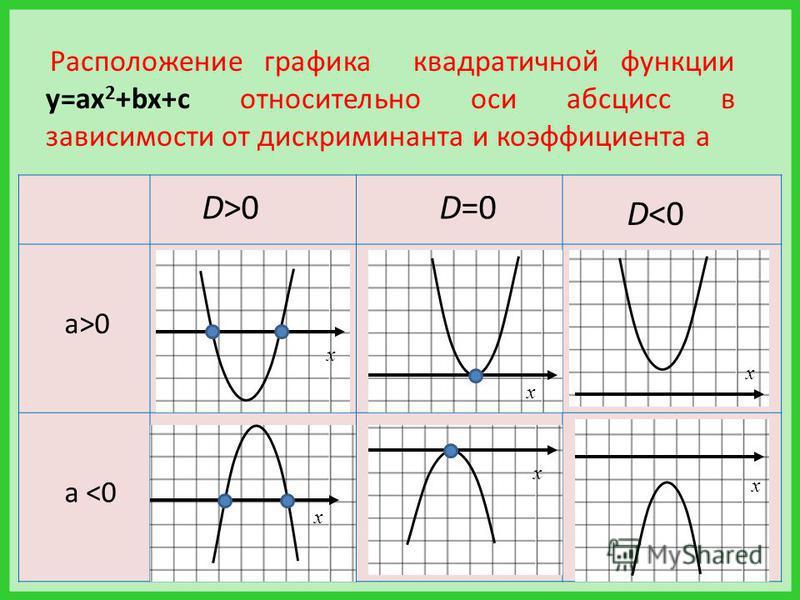 D>0D=0 D<0 а>0 а <0 x x x x x x Расположение графика квадратичной функции у=ax 2 +bx+c относительно оси абсцисс в зависимости от дискриминанта и коэффициента а