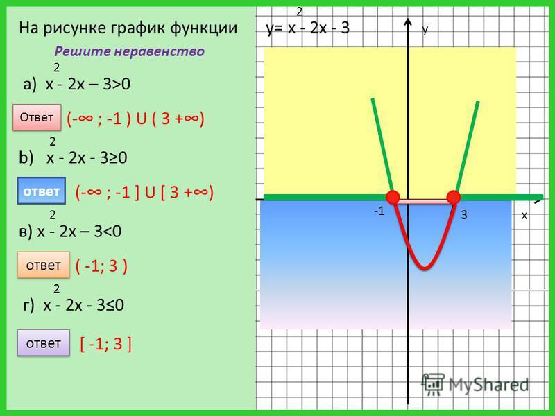3 y x у= х - 2 х - 3 2 Решите неравенство a) х - 2 х – 3>0 2 b) х - 2 х - 30 2 в) х - 2 х – 3<0 2 г) х - 2 х - 30 2 Ответ (- ; -1 ) U ( 3 +) ответ [ -1; 3 ] ответ ( -1; 3 ) ответ (- ; -1 ] U [ 3 +) На рисунке график функции