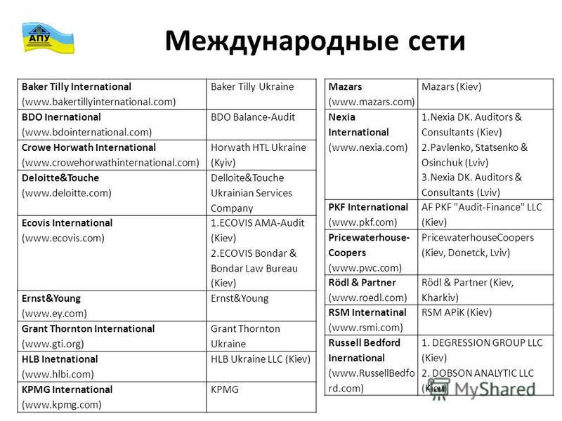 Международные сети Mazars (www.mazars.com) Mazars (Kiev) Nexia International (www.nexia.com) 1. Nexia DK. Auditors & Consultants (Kiev) 2.Pavlenko, Statsenko & Osinchuk (Lviv) 3. Nexia DK. Auditors & Consultants (Lviv) PKF International (www.pkf.com)