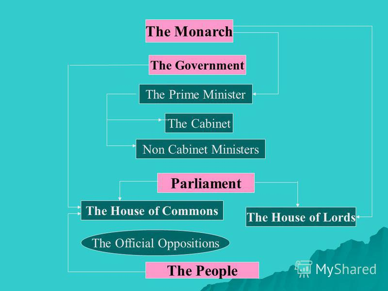 The Monarch The Government The Prime Minister The Cabinet Non Cabinet Ministers Parliament The House of Commons The House of Lords The Official Oppositions The People