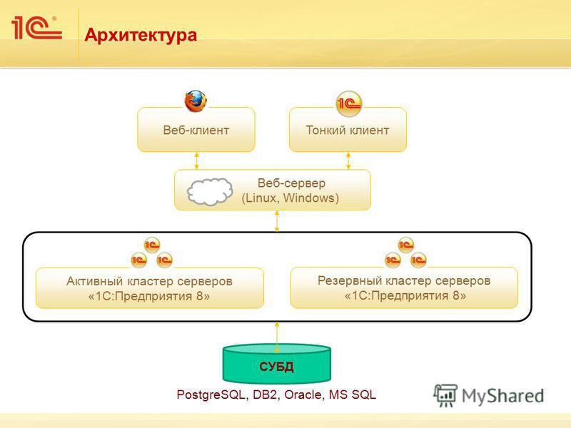 Архитектура Тонкий клиент Веб-клиент Веб-сервер (Linux, Windows) Активный кластер серверов «1С:Предприятия 8» Резервный кластер серверов «1С:Предприятия 8» СУБД PostgreSQL, DB2, Oracle, MS SQL