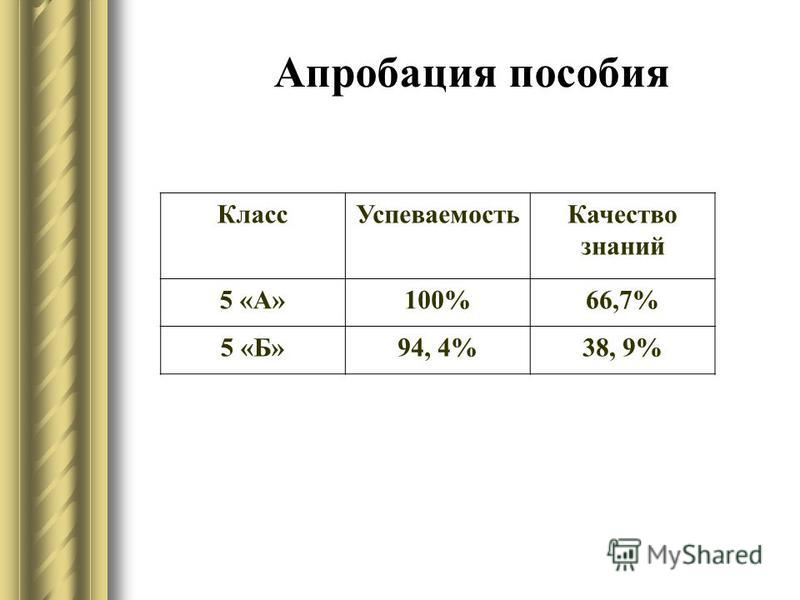 Апробация пособия Класс УспеваемостьКачество знаний 5 «А»100%66,7% 5 «Б»94, 4%38, 9%