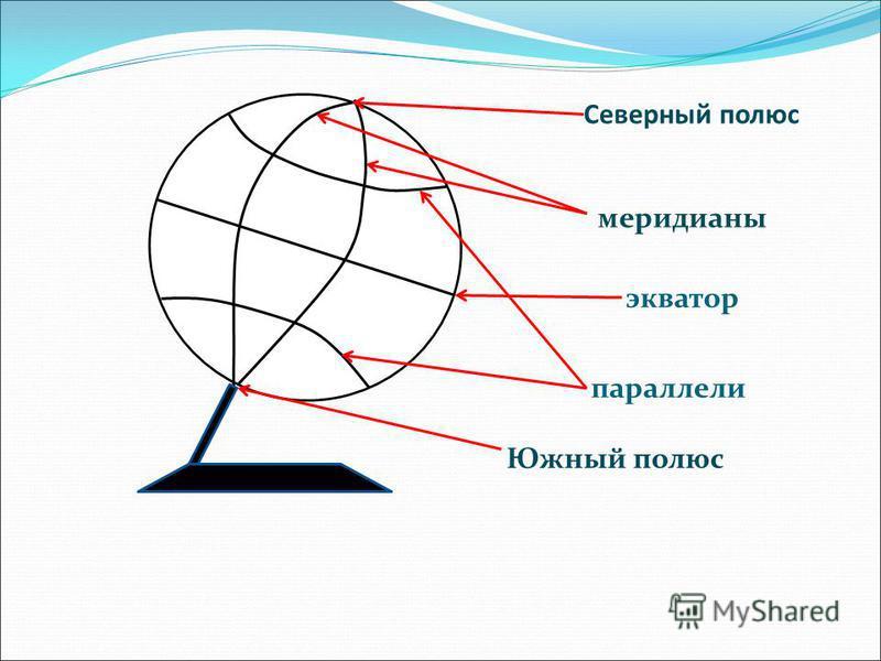 Северный полюс экватор параллели меридианы Южный полюс
